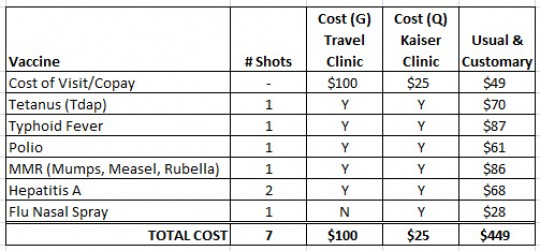 Cost for Vaccinations