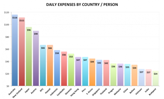 daily-expenses-chart