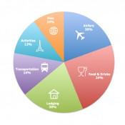 budget-pie-chart
