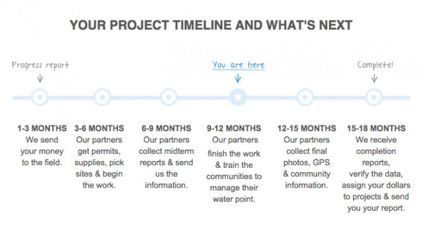 charity-water-timeline